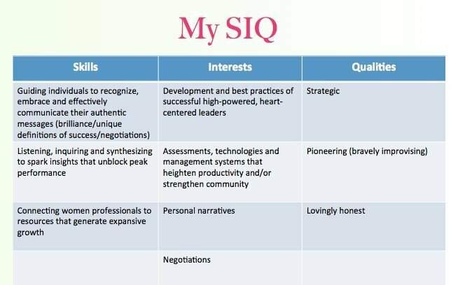 My SIQ